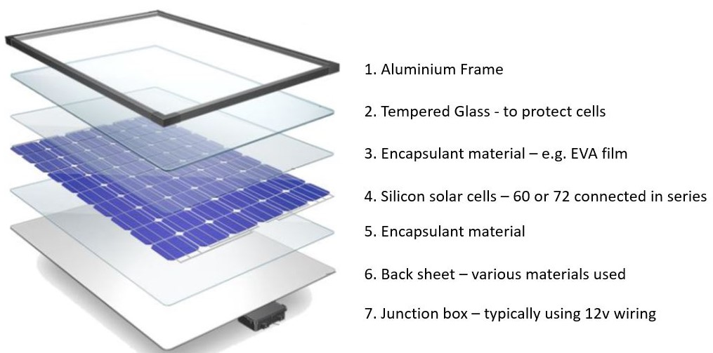 What are solar panel made of